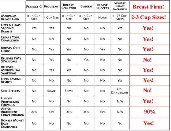 about breast firm